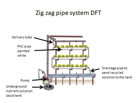 Deep Flow Technique (DFT) – Pipe System