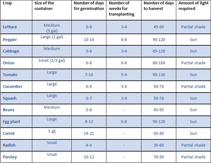 Table of crop varieties